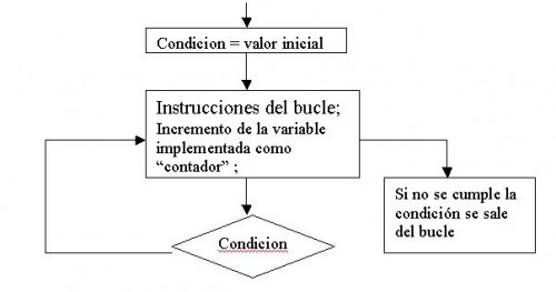 ciclo do-while