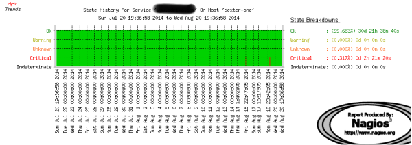 Monitoreo-Paginas-Web