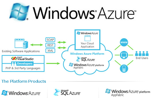 Consigue el servicio de cloud computing de Windows Azure Gratis